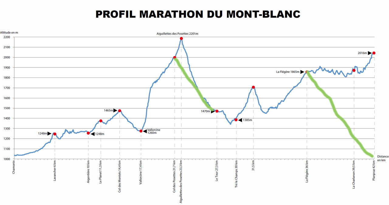 marathon du mont blanc 2014. Black Bedroom Furniture Sets. Home Design Ideas